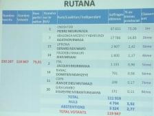 rutana